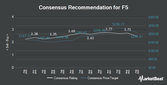 Analyst Recommendations for F5 Networks (NASDAQ:FFIV)