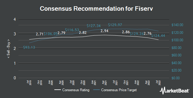 Analyst Recommendations for Fiserv (NASDAQ:FISV)