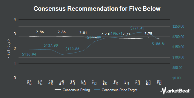 Analyst Recommendations for Five Below (NASDAQ:FIVE)