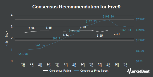 Analyst Recommendations for Five9 (NASDAQ:FIVN)