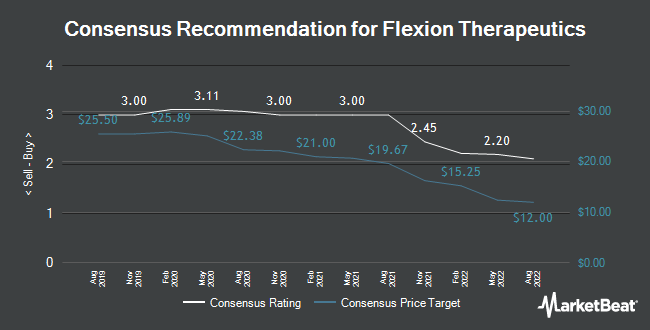 Analyst Recommendations for Flexion Therapeutics (NASDAQ:FLXN)