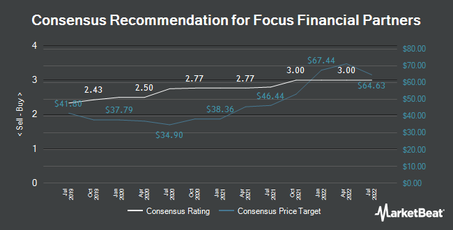 Analyst Recommendations for Focus Financial Partners (NASDAQ:FOCS)