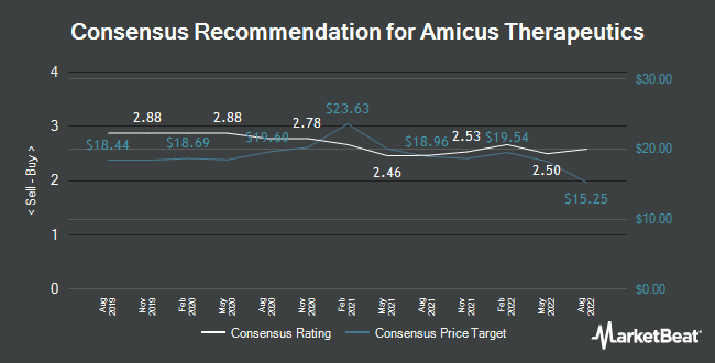 Analyst Recommendations for Amicus Therapeutics (NASDAQ:FOLD)