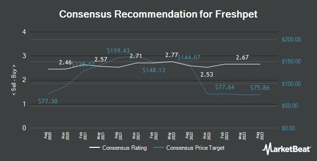Analyst Recommendations for Freshpet (NASDAQ:FRPT)