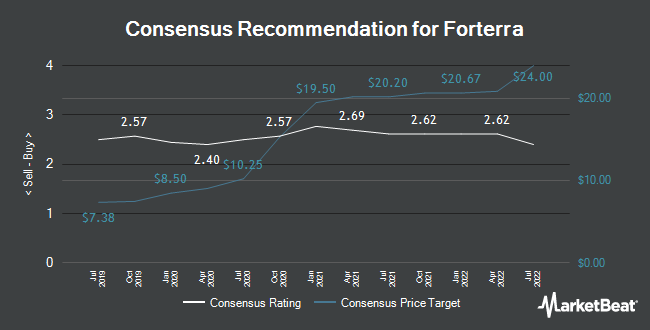 Analyst Recommendations for Forterra (NASDAQ:FRTA)