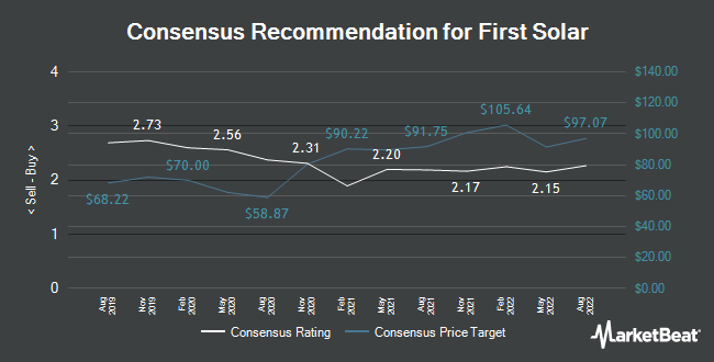 Analyst Recommendations for First Solar (NASDAQ:FSLR)