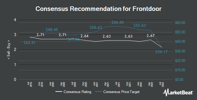 Analyst Recommendations for Frontdoor (NASDAQ:FTDR)