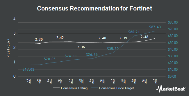 Analyst Recommendations for Fortinet (NASDAQ:FTNT)