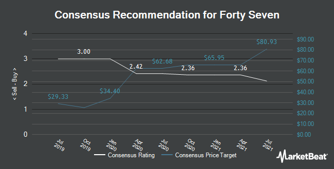 Analyst Recommendations for Forty Seven (NASDAQ:FTSV)