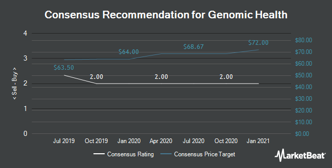 Analyst Recommendations for Genomic Health (NASDAQ:GHDX)
