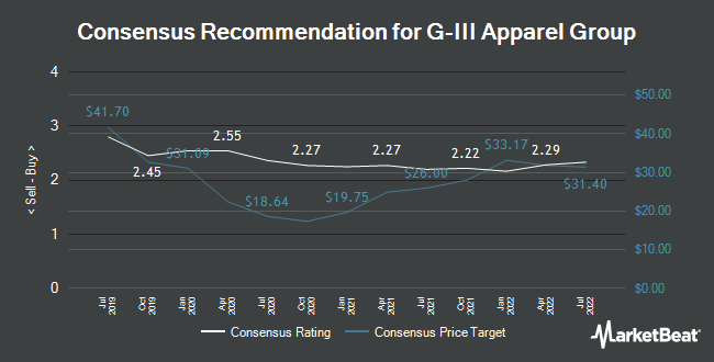 Analyst Recommendations for G-III Apparel Group (NASDAQ:GIII)