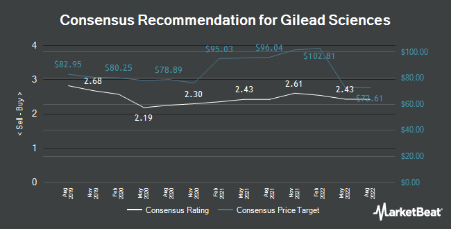 Analyst Recommendations for Gilead Sciences (NASDAQ:GILD)
