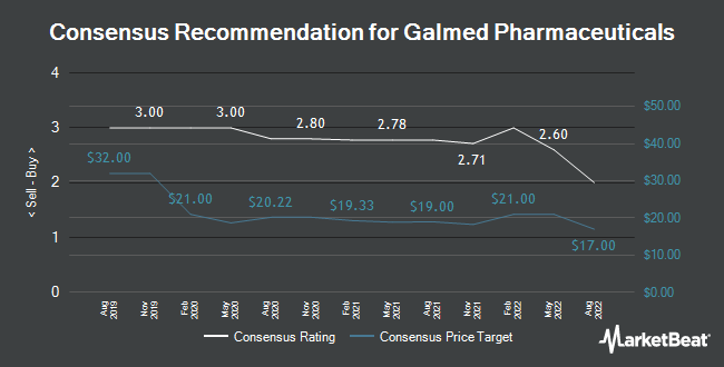 Analyst Recommendations for Galmed Pharmaceuticals (NASDAQ:GLMD)