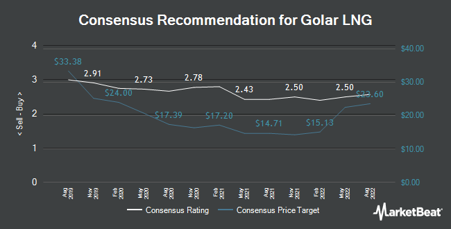 Analyst Recommendations for Golar LNG (NASDAQ:GLNG)