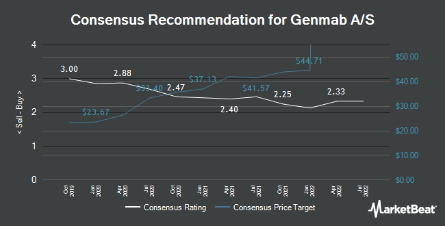 Analyst Recommendations for Genmab A/S (NASDAQ:GMAB)