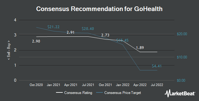 Analyst Recommendations for GoHealth (NASDAQ:GOCO)