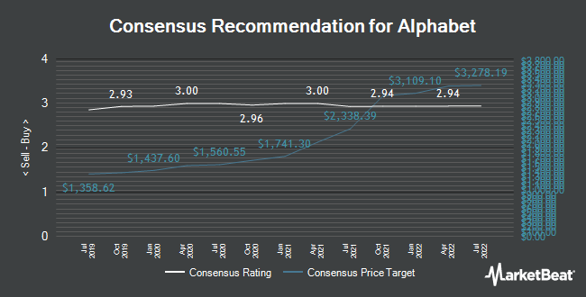 Analyst Recommendations for Alphabet (NASDAQ:GOOG)