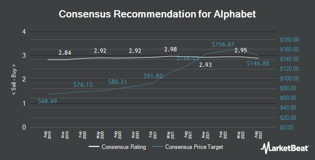 Analyst Recommendations for Alphabet (NASDAQ:GOOGL)