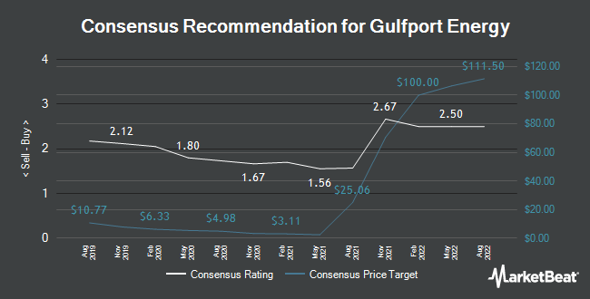 Analyst Recommendations for Gulfport Energy (NASDAQ:GPOR)