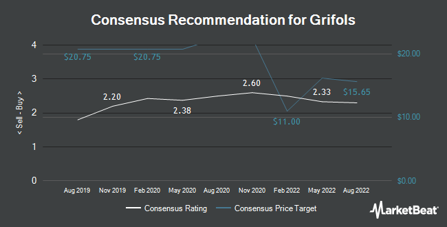Analyst Recommendations for GRIFOLS S A/S (NASDAQ:GRFS)