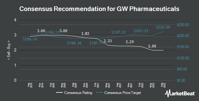 Analyst Recommendations for GW Pharmaceuticals PLC- (NASDAQ:GWPH)