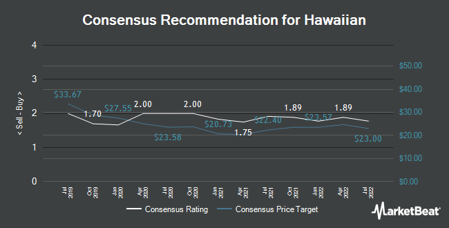 Analyst Recommendations for Hawaiian (NASDAQ:HA)