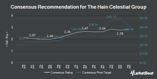 Analyst Recommendations for Hain Celestial Group (NASDAQ:HAIN)