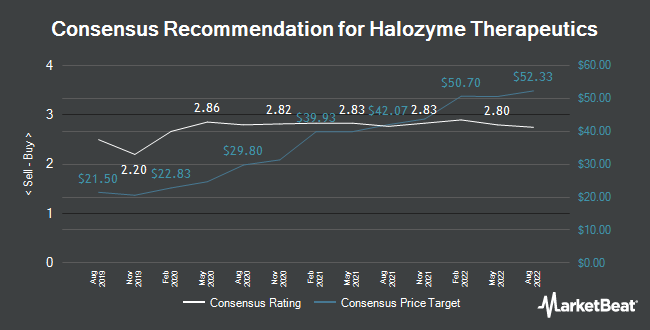 Analyst Recommendations for Halozyme Therapeutics (NASDAQ:HALO)