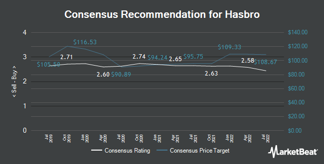 Analyst Recommendations for Hasbro (NASDAQ:HAS)