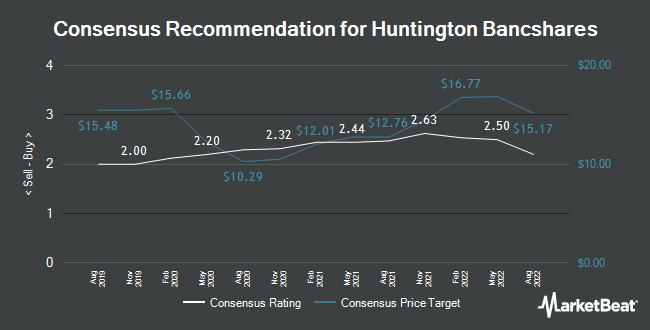 Analyst Recommendations for Huntington Bancshares (NASDAQ:HBAN)