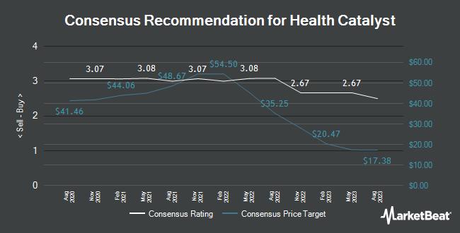 Analyst Recommendations for Health Catalyst (NASDAQ:HCAT)
