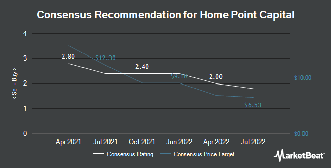 Analyst Recommendations for Home Point Capital (NASDAQ:HMPT)