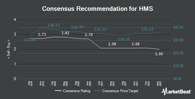 Analyst Recommendations for HMS (NASDAQ:HMSY)