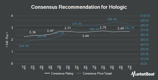 Analyst Recommendations for Hologic (NASDAQ:HOLX)