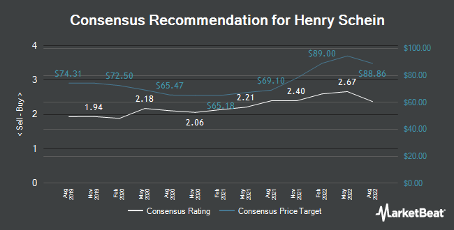Analyst Recommendations for Henry Schein (NASDAQ:HSIC)
