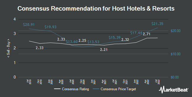 Analyst Recommendations for Host Hotels & Resorts (NASDAQ:HST)