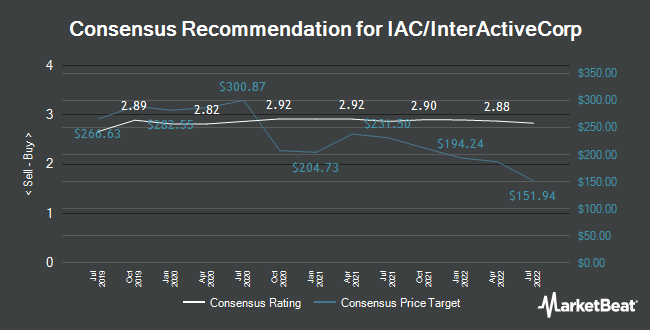 Analyst Recommendations for IAC/InterActiveCorp (NASDAQ:IAC)