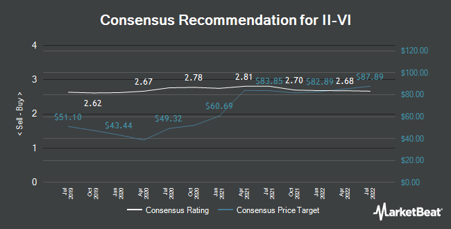 Analyst Recommendations for II-VI (NASDAQ:IIVI)