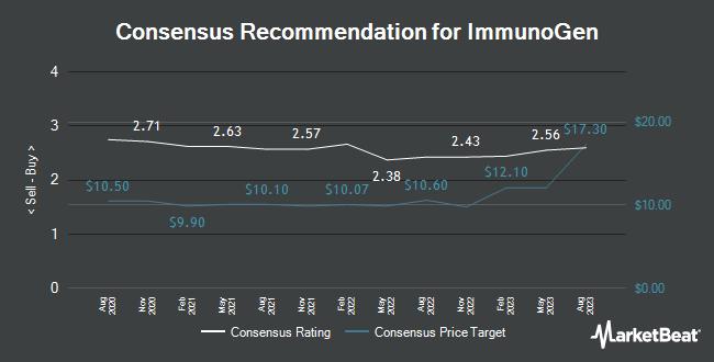 Analyst Recommendations for ImmunoGen (NASDAQ:IMGN)