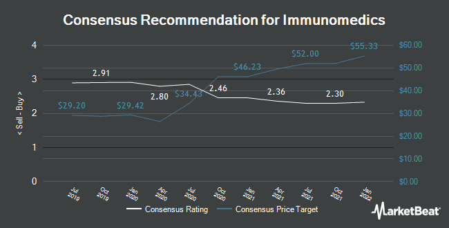 Analyst Recommendations for Immunomedics (NASDAQ:IMMU)