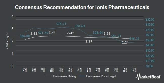 Analyst Recommendations for Ionis Pharmaceuticals (NASDAQ:IONS)