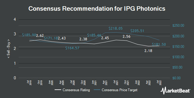 Analyst Recommendations for IPG Photonics (NASDAQ:IPGP)
