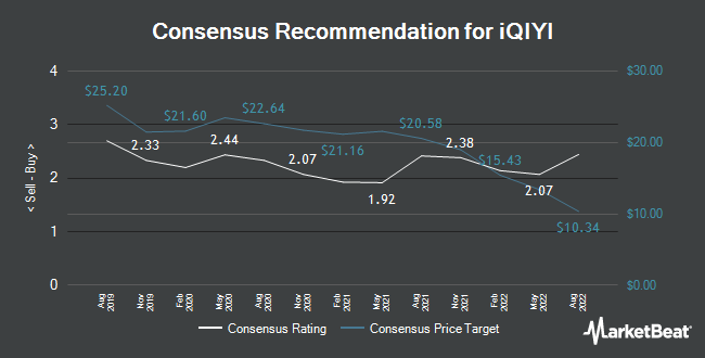 Analyst Recommendations for IQIYI (NASDAQ:IQ)