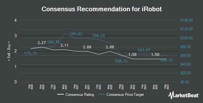 Analyst Recommendations for iRobot (NASDAQ:IRBT)