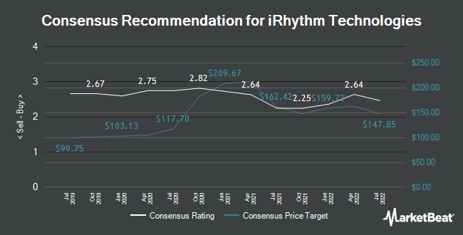 Analyst Recommendations for Irhythm Technologies (NASDAQ:IRTC)