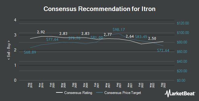 Analyst Recommendations for Itron (NASDAQ:ITRI)