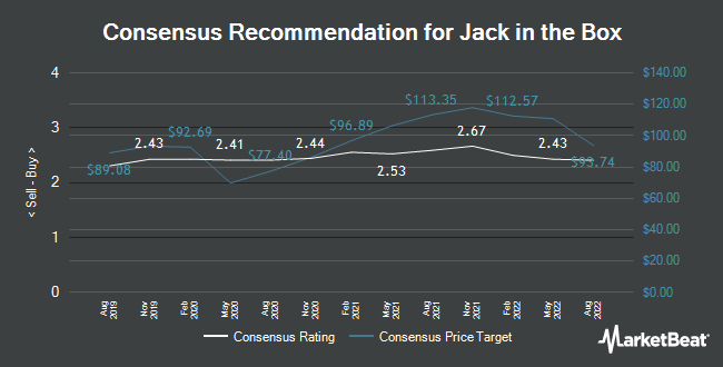 Analyst Recommendations for Jack in the Box (NASDAQ:JACK)