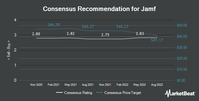 Analyst Recommendations for Jamf (NASDAQ:JAMF)