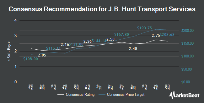 Analyst Recommendations for J B Hunt Transport Services (NASDAQ:JBHT)