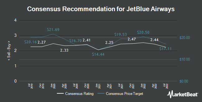 Analyst Recommendations for JetBlue Airways (NASDAQ:JBLU)